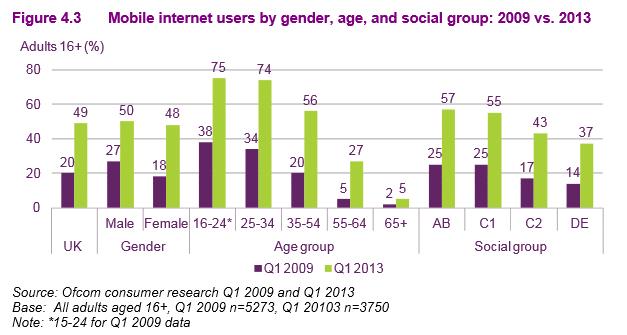 mobile internet usage UK 2013