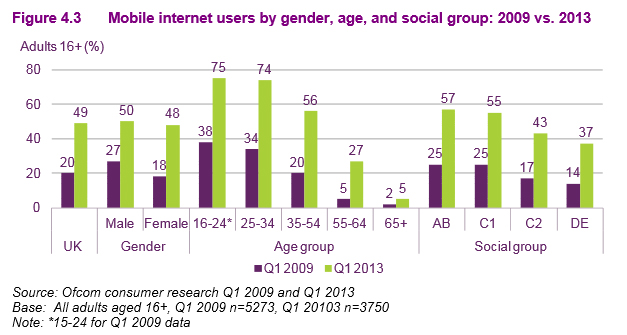 mobile internet usage UK 2013